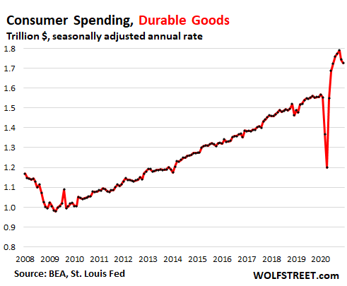 US-consumer-PCE-2021-01-29-spending-durable.png
