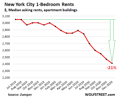 US-rents-2021-01-04-New-York-Zumper.png