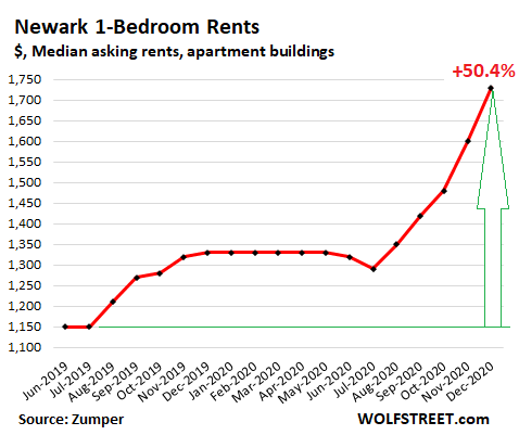 US-rents-2021-01-04-Newark-Zumper.png