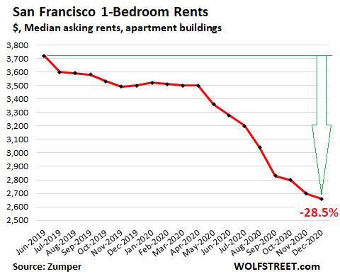 US-rents-2021-01-04-San-Francisco-Zumper.png