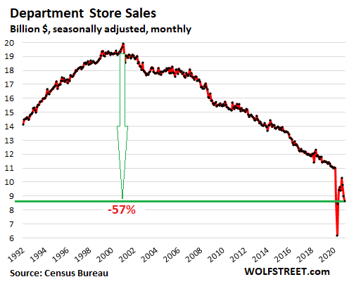 US-retail-sales-monthly-2021-01-15-department-stores.png