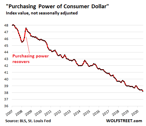 US-CPI-2021-02-10-dollar-purchasing-power.png