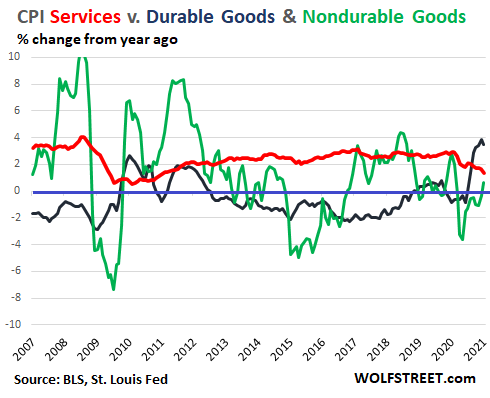 US-CPI-2021-02-10-services-durable-nondurable-goods.png