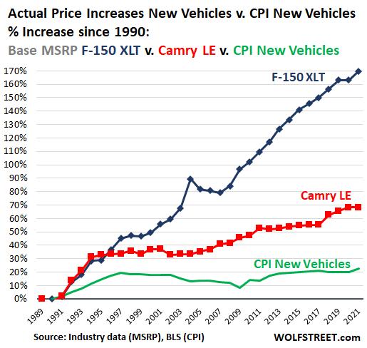 US-F150-camry-CPI-new-vehic-percent-change-1990-2021-_.png
