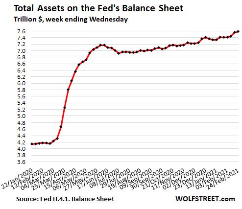 https://wolfstreet.com/wp-content/uploads/2021/02/US-Fed-Balance-sheet-2021-02-25-detail.png