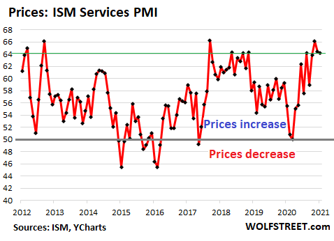 US-ISM-services-PMI-2021-02-03-prices-.png
