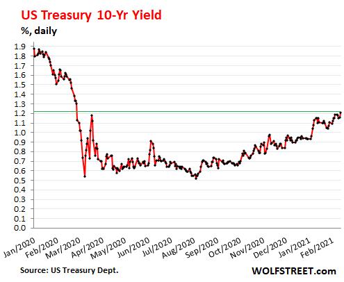 US-Treasury-yield-10-year-2021-02-13.png