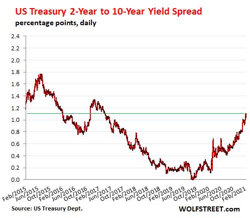 US-Treasury-yield-2-year-10-year-spread-2021-02-13.png