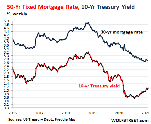 US-Treasury-yield-30-yr-mortgage-rate-2021-02-13-.png