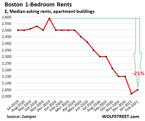 US-rents-2021-02-24-Boston-Zumper.png