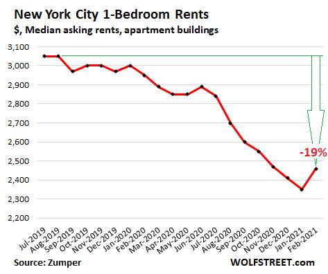 US-rents-2021-02-24-New-York-Zumper.png