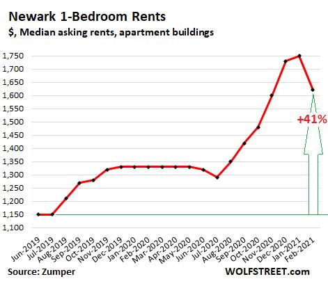 US-rents-2021-02-24-Newark-Zumper.png