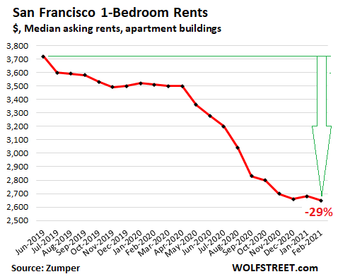 Why It's Good for San Francisco that Rents Dropped 29% to Multiyear Low. But They Haven't Dropped Nearly Enough Yet