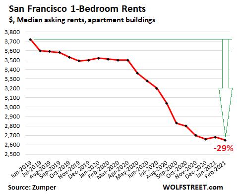 US-rents-2021-02-24-San-Francisco-Zumper.png