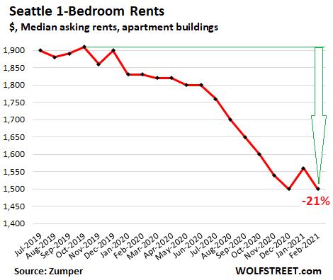 US-rents-2021-02-24-Seattle-Zumper.png