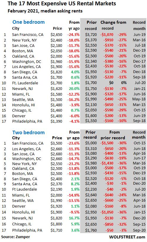 US-rents-2021-02-24-top-17.png