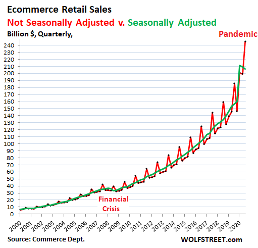 US-retail-sales-2020-q4-ecommerce-SA-NSA.png