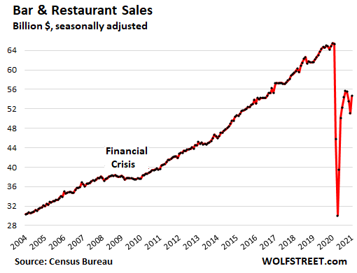 US-retail-sales-monthly-2021-02-17-bars-restaurants.png