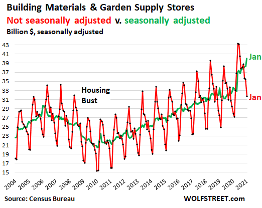 US-retail-sales-monthly-2021-02-17-building-materials-SA-NSA.png