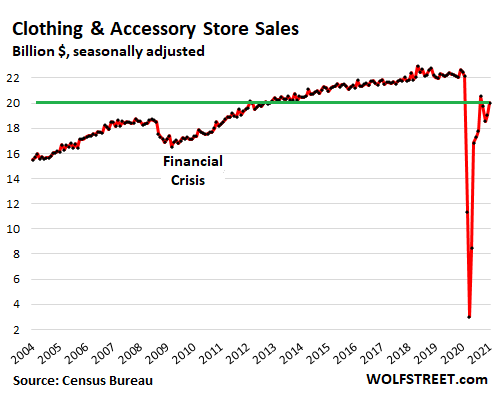 US-retail-sales-monthly-2021-02-17-clothing-accessory-stores.png