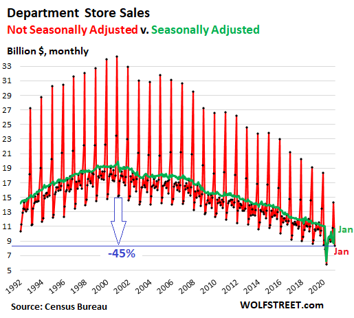 US-retail-sales-monthly-2021-02-17-department-stores-SA-NSA.png