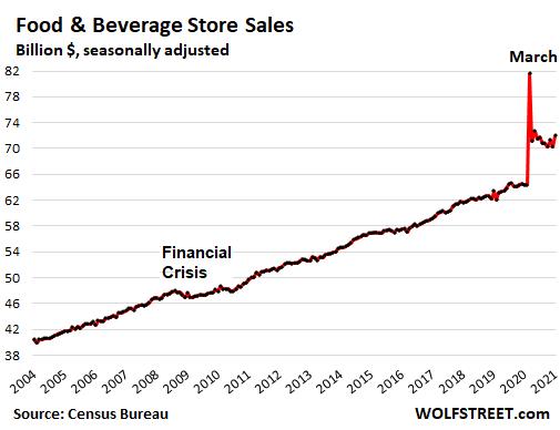 US-retail-sales-monthly-2021-02-17-food-beverage.png