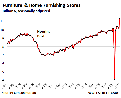 US-retail-sales-monthly-2021-02-17-furniture-home-furnishings.png
