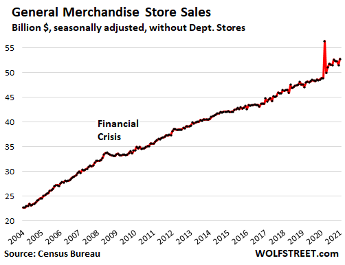 US-retail-sales-monthly-2021-02-17-general-merchandise-stores.png