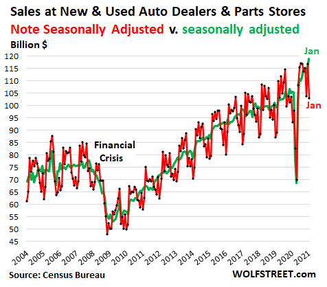 US-retail-sales-monthly-2021-02-17-new-used-vehicles-parts.png