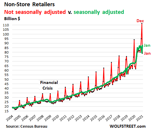 US-retail-sales-monthly-2021-02-17-non-store-NSA-SA.png