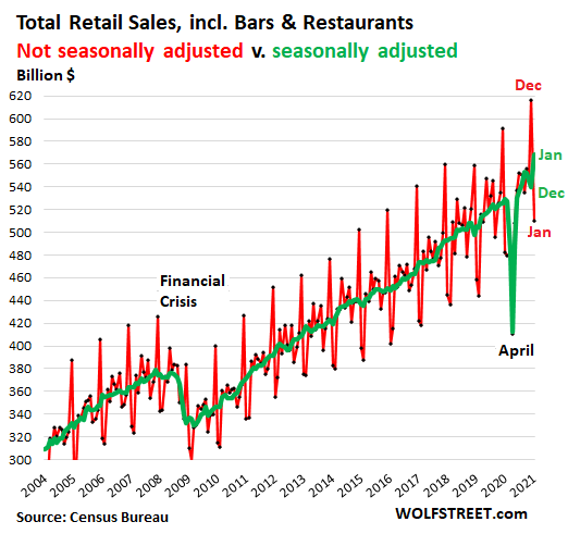US-retail-sales-monthly-2021-02-17-total-NSA-SA-.png