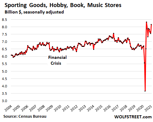 US-retail-sales-monthly-2021-02-27-sporting-goods-hobby-book-music.png
