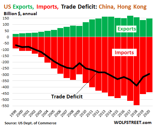 US Trade Deficit in 2020 Worst since 2008, Goods Deficit Worst Ever Despite First Ever Petroleum Surplus. Services Surplus Drops Again