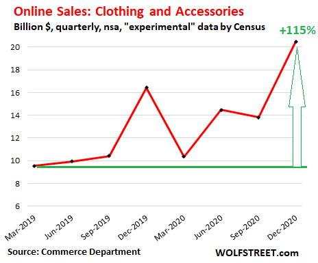 us-retail-sales-2020-q4-ecommerce-clothing.png