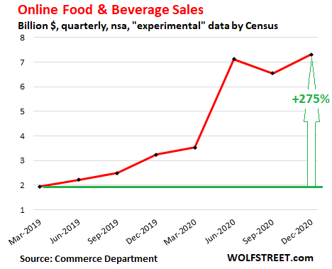 us-retail-sales-2020-q4-ecommerce-food-beverage-sales.png