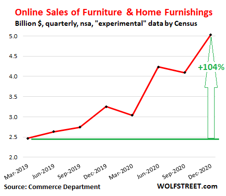 us-retail-sales-2020-q4-ecommerce-home-furnishings-.png