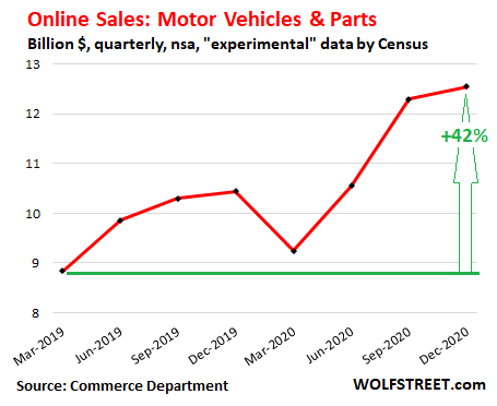 us-retail-sales-2020-q4-ecommerce-motor-vehicles-parts.png