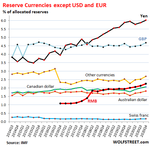global reserve currency