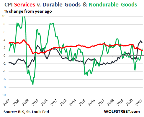 US-CPI-2021-03-10-services-durable-nondurable-goods.png