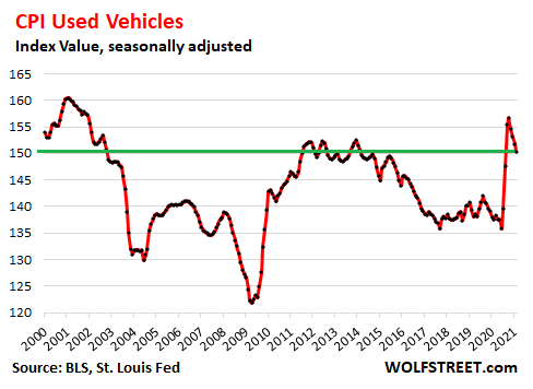 US-CPI-2021-03-10-used-vehicles.png