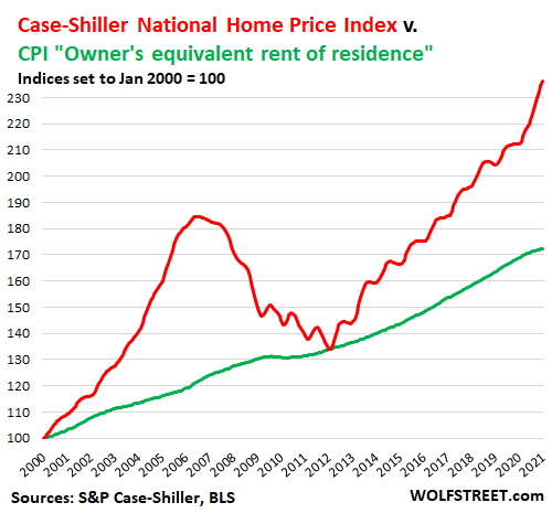 https://wolfstreet.com/wp-content/uploads/2021/03/US-CPI-2023-03-30-Case-Shiller-Housing-CPI.png