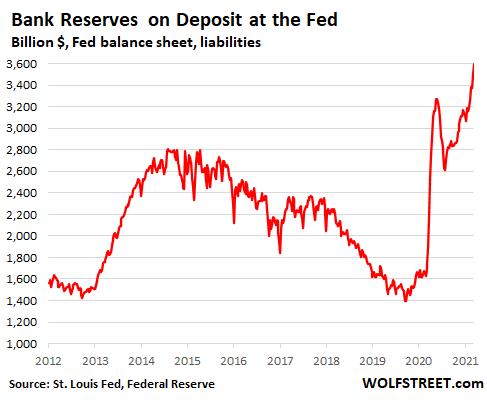 Reserve Balances