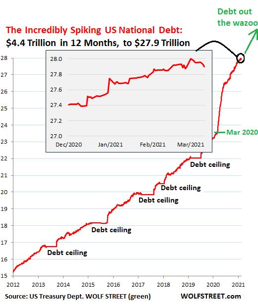 US-Gross-National-Debt-2011-through-2021-03-12.png
