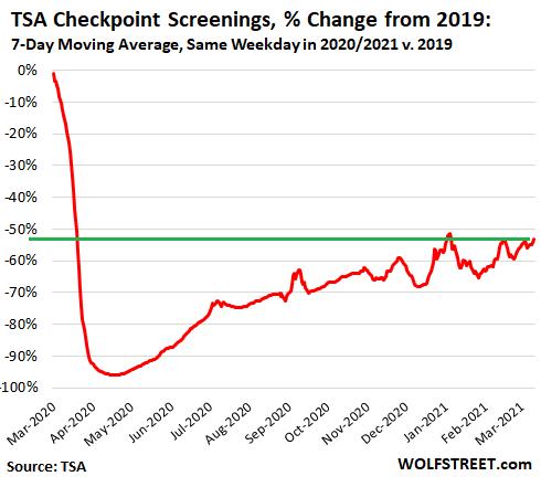 US-TSA-screenings-daily-2021-03-11-yoy-percent-change-7-day-avg-.png