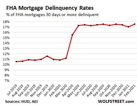 US-housing-FHA-mortgage-delinquencies-20