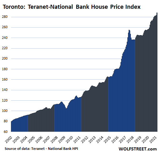 The Taper Next Door: Bank of Canada Cuts Bond Purchases by 25%. Total Assets Drop by 13%. Rate Hikes Moved Forward, Possibly July 2022 - WOLF STREET