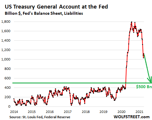 https://wolfstreet.com/wp-content/uploads/2021/04/US-Fed-liabilities_2021-04-02-treasury-general-account-.png