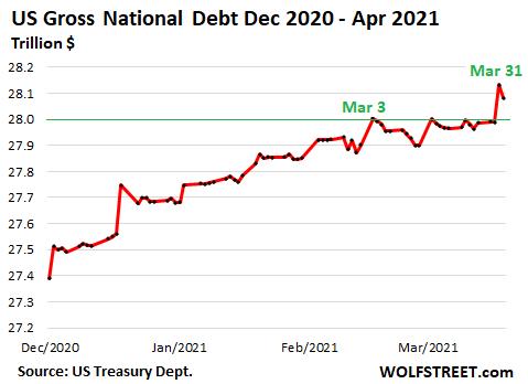 Gross National Debt