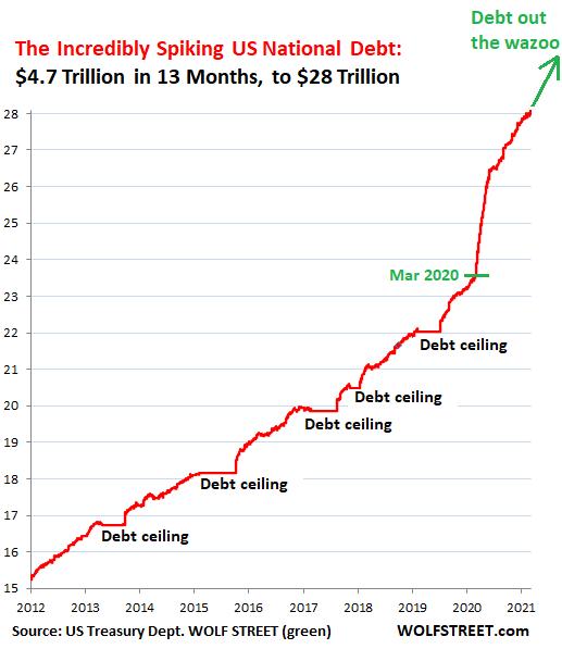 US National Debt Passes $28 Trillion, +$4.7 Trillion in 13 Months. General  Treasury Account Down by $480 Billion in 2 Months, $620 Billion to Go |  Wolf Street