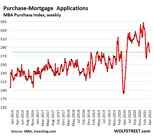 https://wolfstreet.com/wp-content/uploads/2021/04/US-mortgage-applications-2021-04-14-purchase-.png